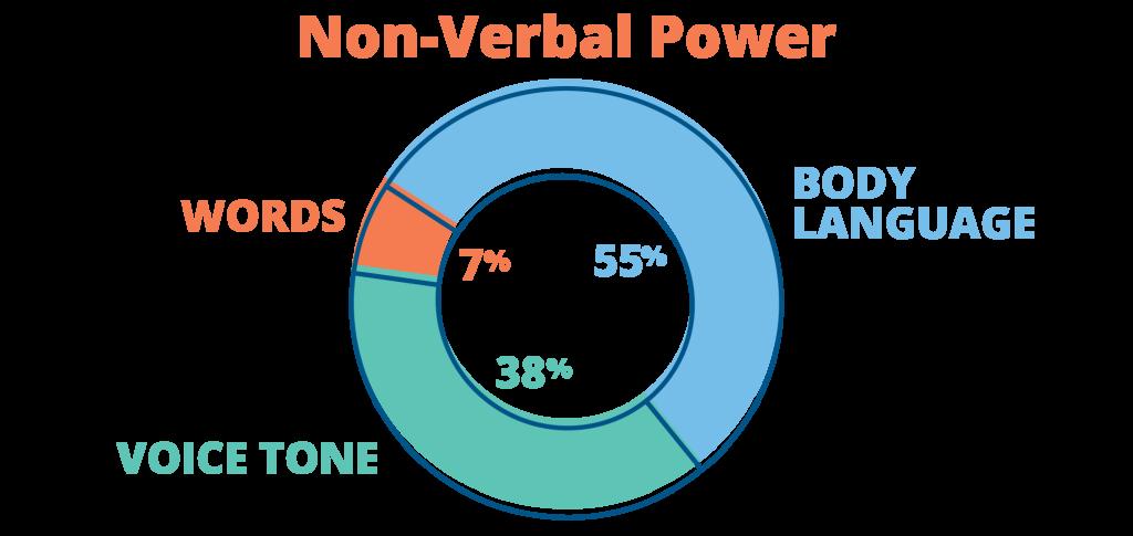 Non-Verbal_graphic